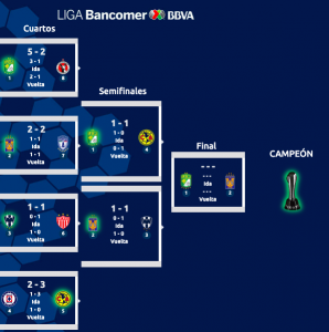 León Tigres final Clausura 2019 Liga MX